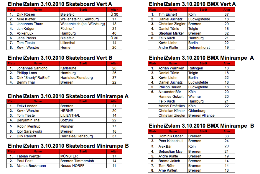 results EINHEIZSLAM 2010
